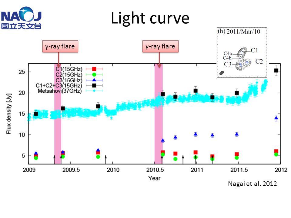 Light curve γ-ray flare Nagai et al. 2012