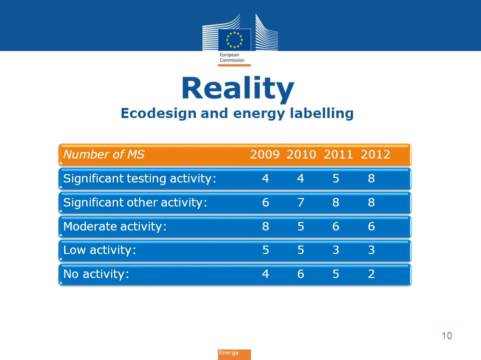 Energy Reality Ecodesign and energy labelling 10 Number of MS 2009 2010 2011 2012Significant testing activity: 4 4 5 8Significant other activity: 6 7 8 8Moderate activity: 8 5 6 6Low activity: 5 5 3 3No activity: 4 6 5 2