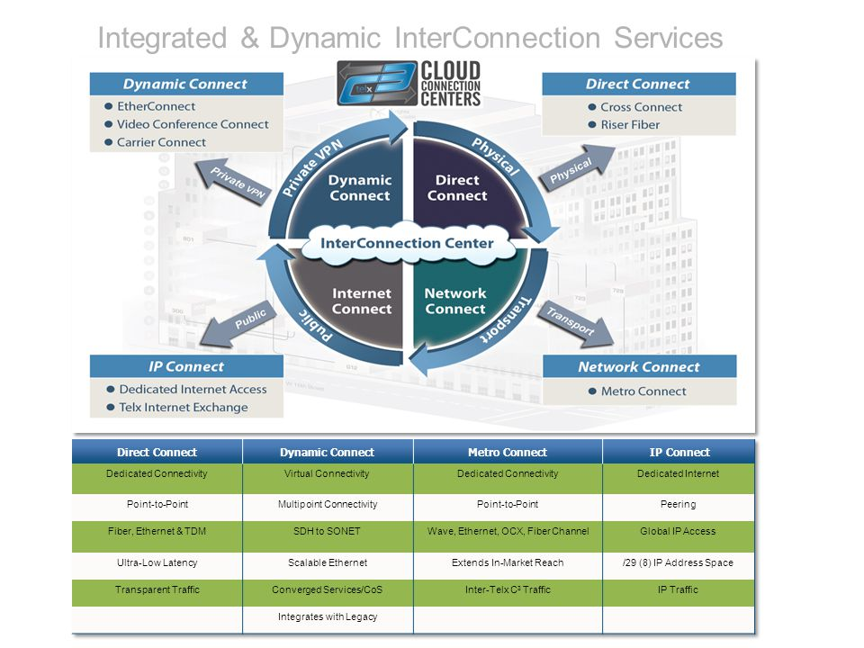 Integrated & Dynamic InterConnection Services