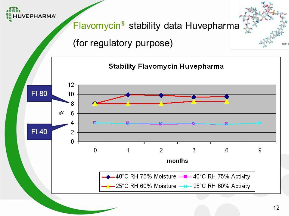 12 Flavomycin ® stability data Huvepharma (for regulatory purpose) Fl 80 Fl 40