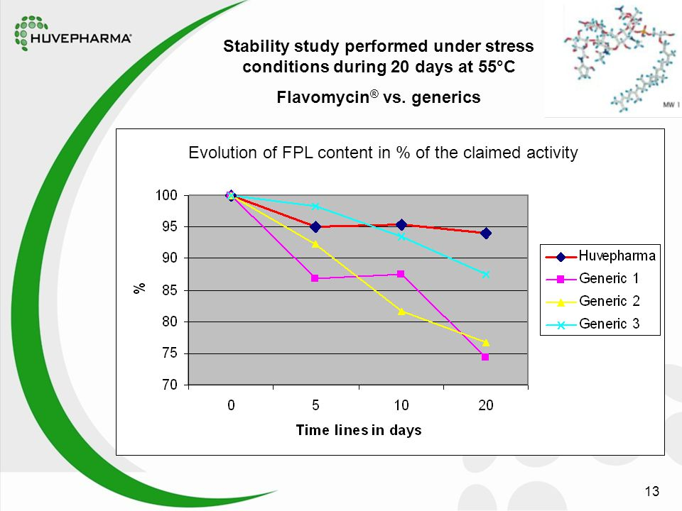 13 vs. Flavomycin® Stability study performed under stress conditions during 20 days at 55°C Flavomycin ® vs. generics Evolution of FPL content in % of