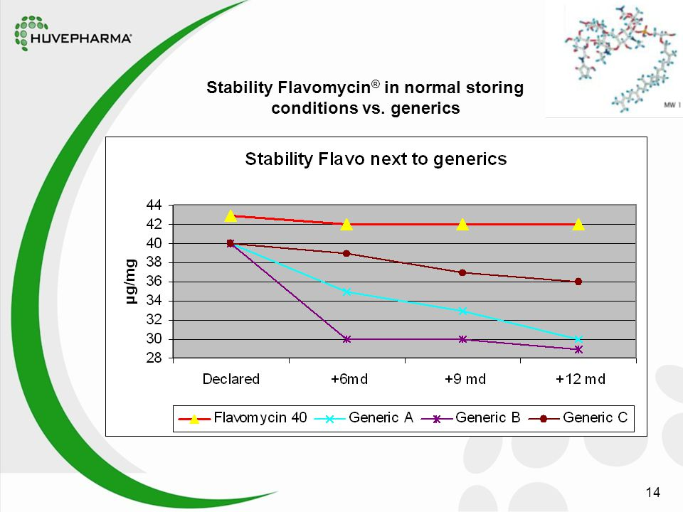 14 Stability Flavomycin ® in normal storing conditions vs. generics