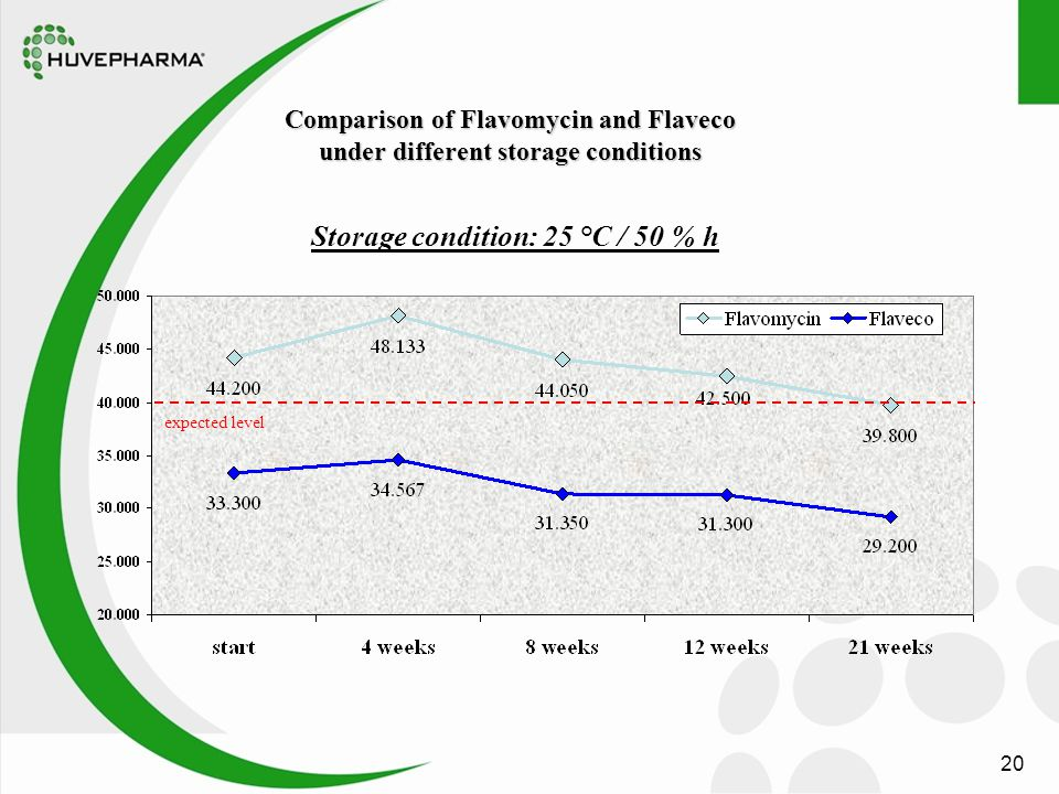 20 Storage condition: 25 °C / 50 % h Comparison of Flavomycin and Flaveco under different storage conditions expected level