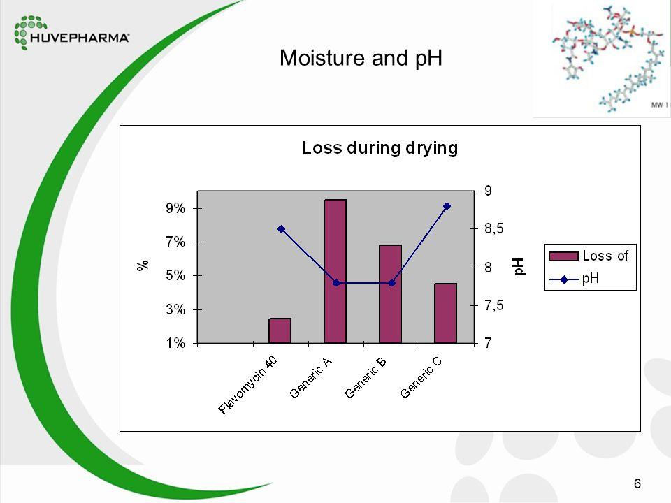 6 Moisture and pH