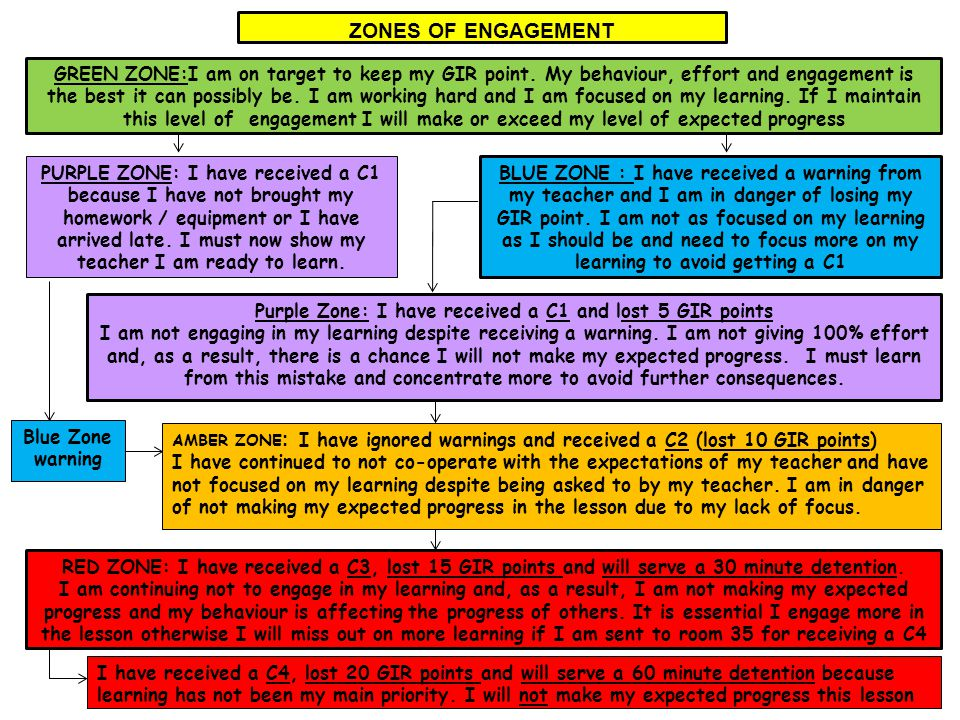 ZONES OF ENGAGEMENT GREEN ZONE:I am on target to keep my GIR point.