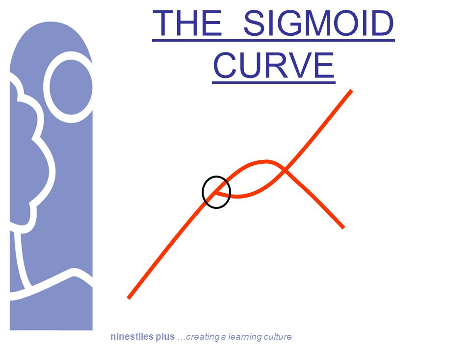 ninestiles plus …creating a learning culture THE SIGMOID CURVE
