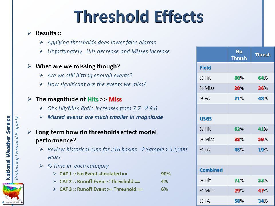 National Weather Service Protecting Lives and Property Threshold Effects  Results ::  Applying thresholds does lower false alarms  Unfortunately, Hits decrease and Misses increase  What are we missing though.