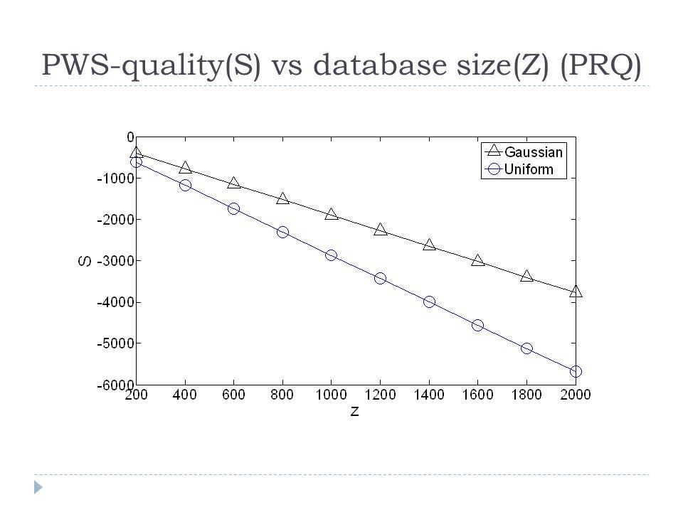PWS-quality(S) vs database size(Z) (PRQ)