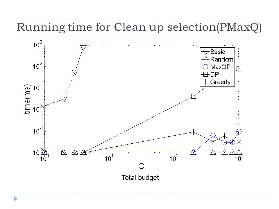 Running time for Clean up selection(PMaxQ) Total budget