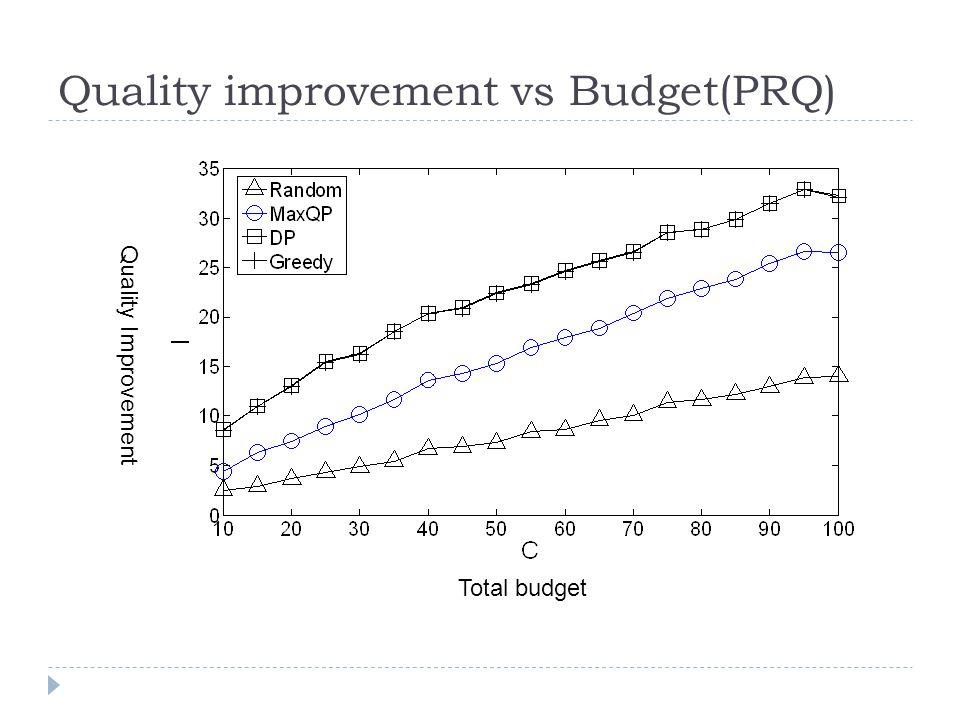 Quality improvement vs Budget(PRQ) Total budget Quality Improvement
