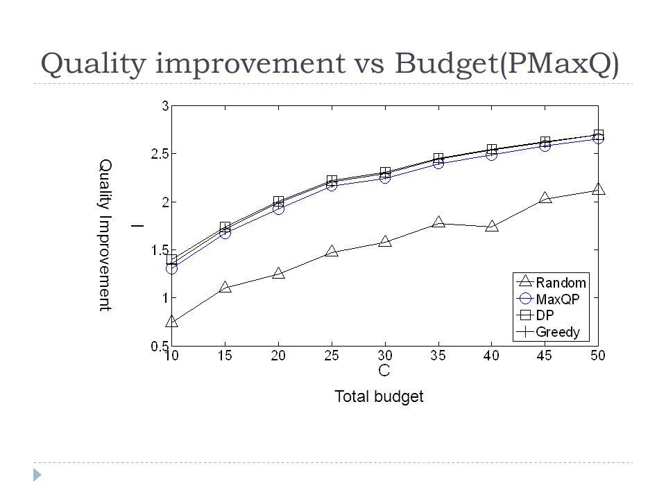 Quality improvement vs Budget(PMaxQ) Total budget Quality Improvement