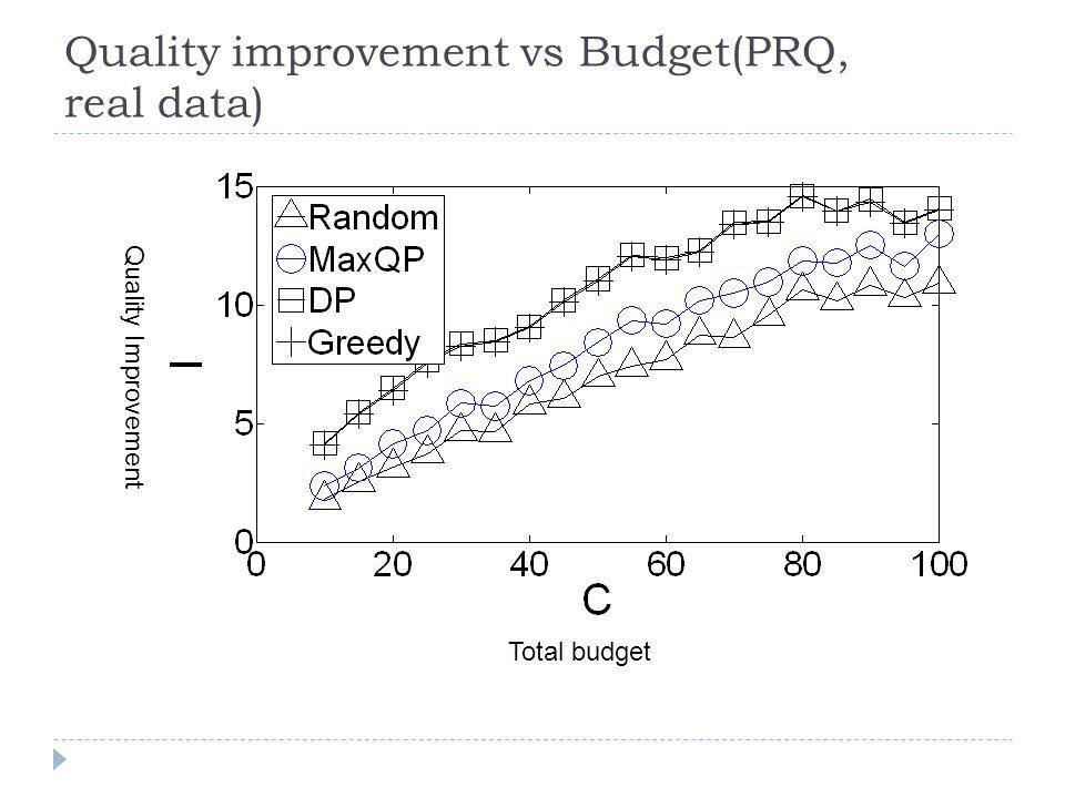 Quality improvement vs Budget(PRQ, real data) Quality Improvement Total budget