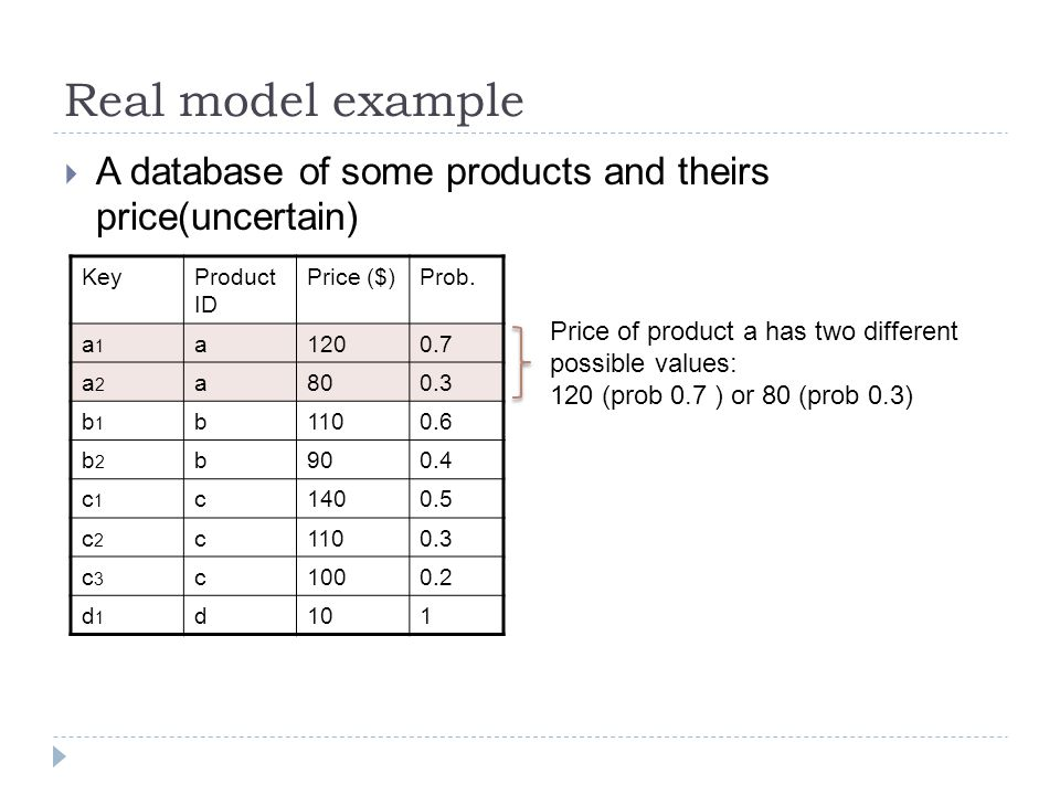 Real model example  A database of some products and theirs price(uncertain) KeyProduct ID Price ($)Prob.
