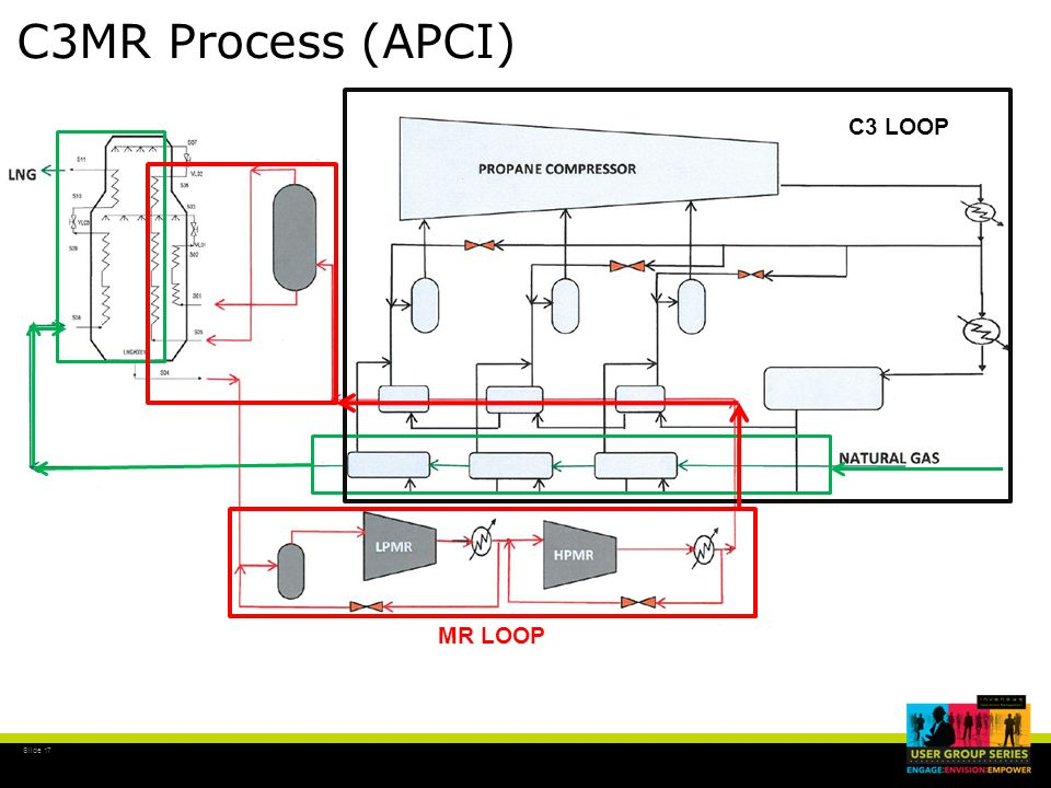 Slide 17 C3MR Process (APCI) C3 LOOP MR LOOP