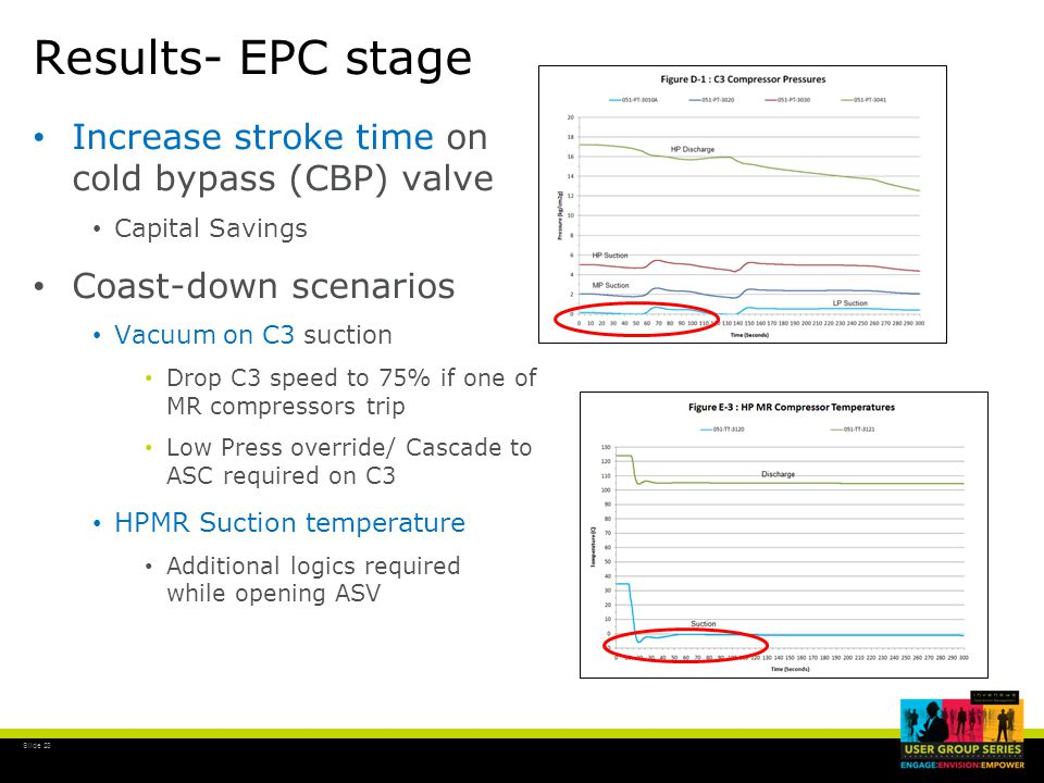 Slide 23 Results- EPC stage Increase stroke time on cold bypass (CBP) valve Capital Savings Coast-down scenarios Vacuum on C3 suction Drop C3 speed to 75% if one of MR compressors trip Low Press override/ Cascade to ASC required on C3 HPMR Suction temperature Additional logics required while opening ASV