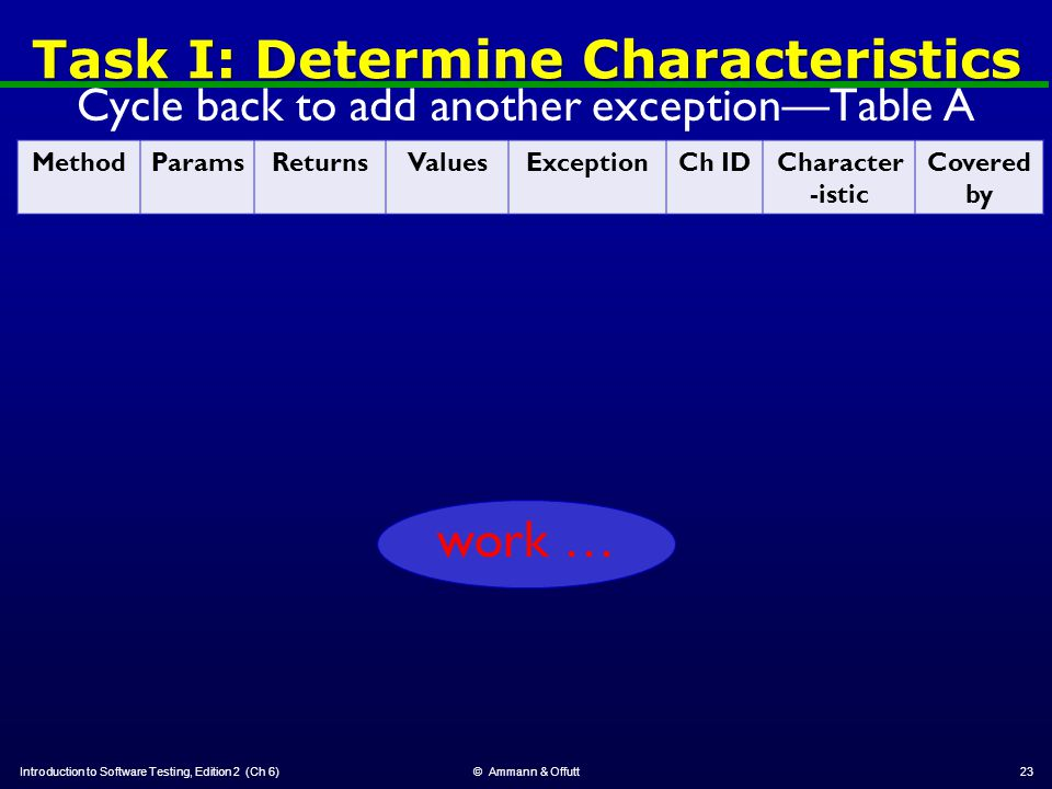Task I: Determine Characteristics Cycle back to add another exception—Table A revised: Introduction to Software Testing, Edition 2 (Ch 6)© Ammann & Offutt23 MethodParamsReturnsValuesExceptionCh IDCharacter -istic Covered by work …