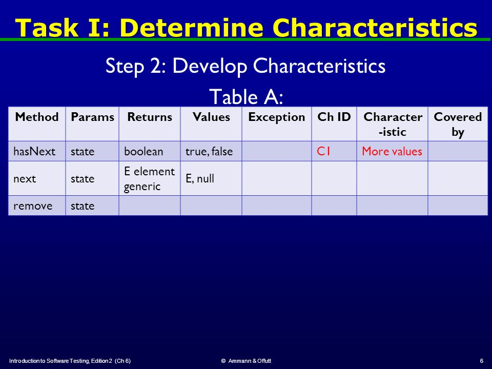 Task III: Automate Tests Introduction to Software Testing, Edition 2 (Ch 6)© Ammann & Offutt27 All tests are on the book website: http://cs.gmu.edu/~offutt/softwaretest/edition2/java/IteratorTest.java Implementation of iterator() explains anomalies in tests: ArrayList source code