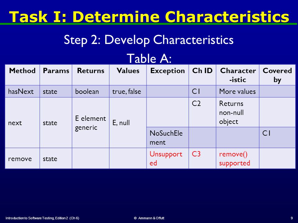 Task I: Determine Characteristics Step 2: Develop Characteristics Table A: Introduction to Software Testing, Edition 2 (Ch 6)© Ammann & Offutt9 MethodParamsReturnsValuesExceptionCh IDCharacter -istic Covered by hasNextstatebooleantrue, falseC1More values nextstate E element generic E, null C2Returns non-null object NoSuchEle ment C1 removestate Unsupport ed C3remove() supported