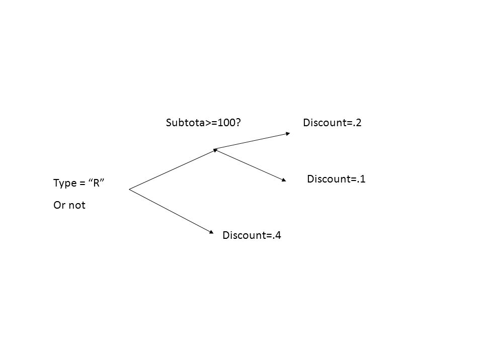 Type = R Or not Discount=.2Subtota>=100 Discount=.1 Discount=.4
