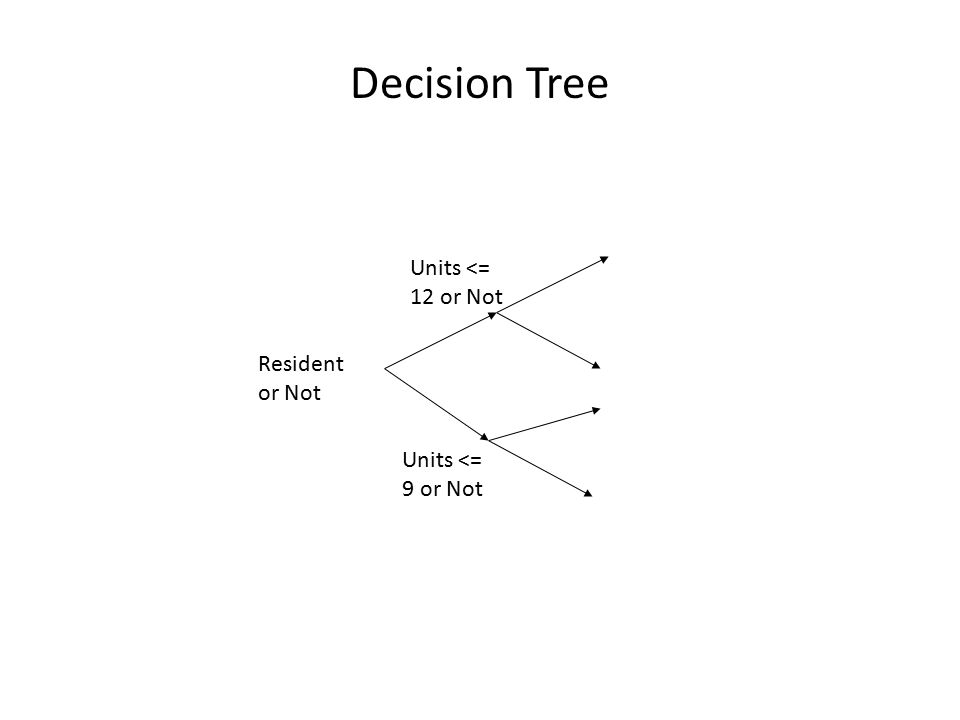 Decision Tree Resident or Not Units <= 12 or Not Units <= 9 or Not