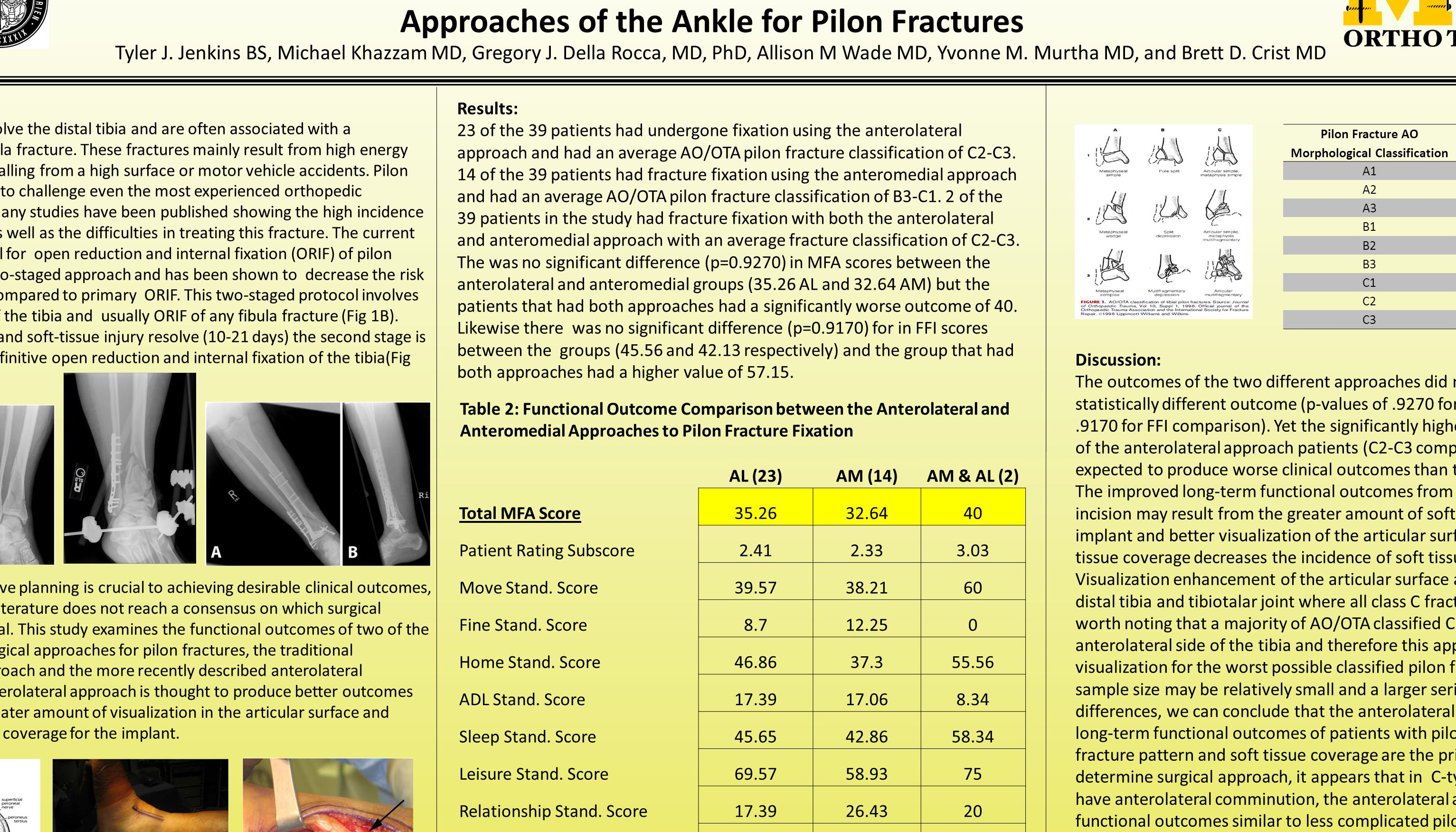 Functional Outcomes of Patients Undergoing Anterolateral versus Anteromedial Approaches of the Ankle for Pilon Fractures Tyler J. Jenkins BS, Michael