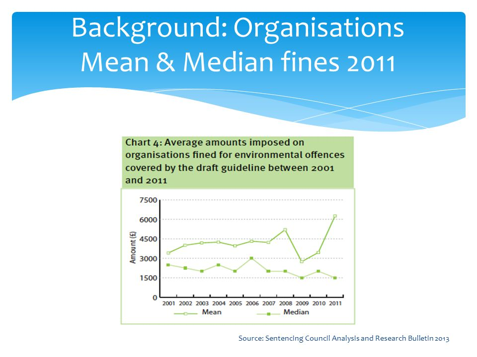 Background: Organisations Mean & Median fines 2011 Source: Sentencing Council Analysis and Research Bulletin 2013