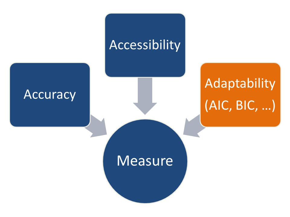 Measure AccuracyAccessibility Adaptability (AIC, BIC, …)