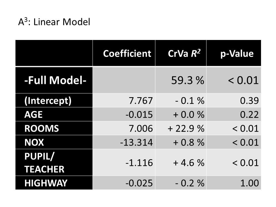 CoefficientCrVa R 2 p-Value -Full Model- 59.3 %< 0.01 (Intercept)7.767- 0.1 %0.39 AGE-0.015+ 0.0 %0.22 ROOMS7.006+ 22.9 %< 0.01 NOX-13.314+ 0.8 %< 0.01 PUPIL/ TEACHER -1.116+ 4.6 %< 0.01 HIGHWAY-0.025- 0.2 %1.00 A 3 : Linear Model