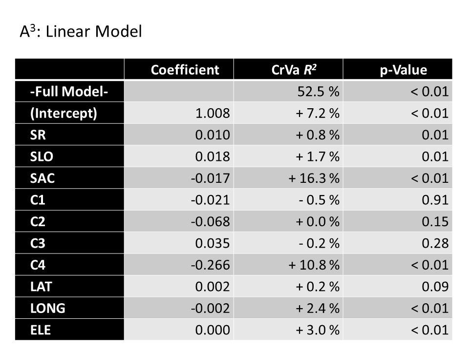 CoefficientCrVa R 2 p-Value -Full Model- 52.5 %< 0.01 (Intercept)1.008+ 7.2 %< 0.01 SR0.010+ 0.8 %0.01 SLO0.018+ 1.7 %0.01 SAC-0.017+ 16.3 %< 0.01 C1-0.021- 0.5 %0.91 C2-0.068+ 0.0 %0.15 C30.035- 0.2 %0.28 C4-0.266+ 10.8 %< 0.01 LAT0.002+ 0.2 %0.09 LONG-0.002+ 2.4 %< 0.01 ELE0.000+ 3.0 %< 0.01 A 3 : Linear Model