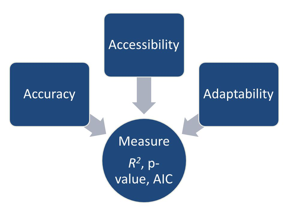 Measure R 2, p- value, AIC AccuracyAccessibilityAdaptability