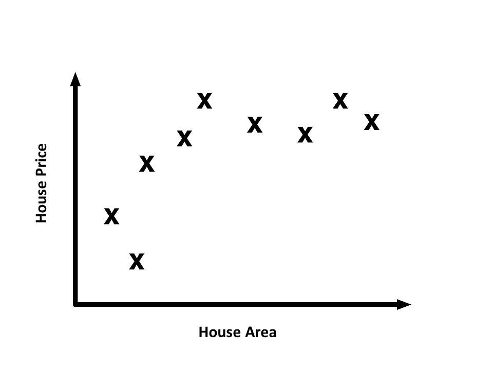 House Area House Price
