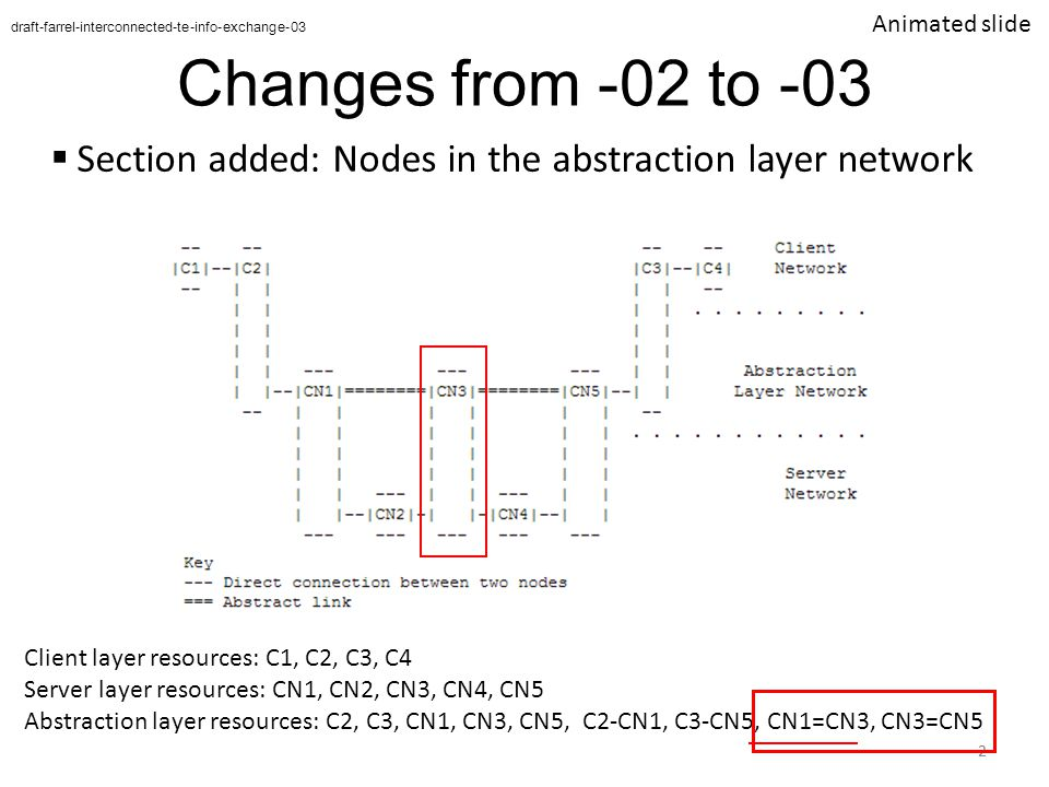 Changes from -02 to -03  Section added: Nodes in the abstraction layer network 2 draft-farrel-interconnected-te-info-exchange-03 Client layer resources: C1, C2, C3, C4 Server layer resources: CN1, CN2, CN3, CN4 Abstraction layer resources: C2, C3, CN1, CN4, C2-CN1, C3-CN4, CN1=CN4 Abstract Link 2 Client layer resources: C1, C2, C3, C4 Server layer resources: CN1, CN2, CN3, CN4, CN5 Abstraction layer resources: C2, C3, CN1, CN3, CN5, C2-CN1, C3-CN5, CN1=CN3, CN3=CN5 Animated slide