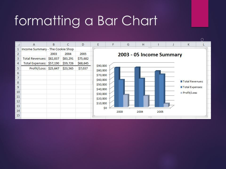 formatting a Bar Chart  And this is what you should see: Created for UMSL ISS by Rachel Vaughn