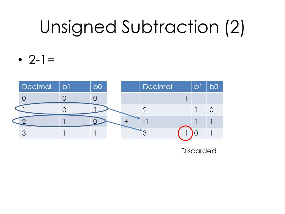 Unsigned Subtraction (2) 2-1= Decimalb1b0 000 101 210 311 Decimalb1b0 1 210 +11 3101 Discarded