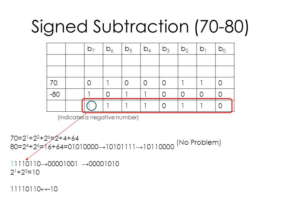 Signed Subtraction (70-80) b7b7 b6b6 b5b5 b4b4 b3b3 b2b2 b1b1 b0b0 7001000110 -8010110000 11110110 70=2 1 +2 2 +2 6 =2+4+64 80=2 4 +2 6 =16+64=01010000→10101111→10110000 11110110→00001001 →00001010 2 1 +2 3 =10 11110110↔-10 (Indicates a negative number) (No Problem)