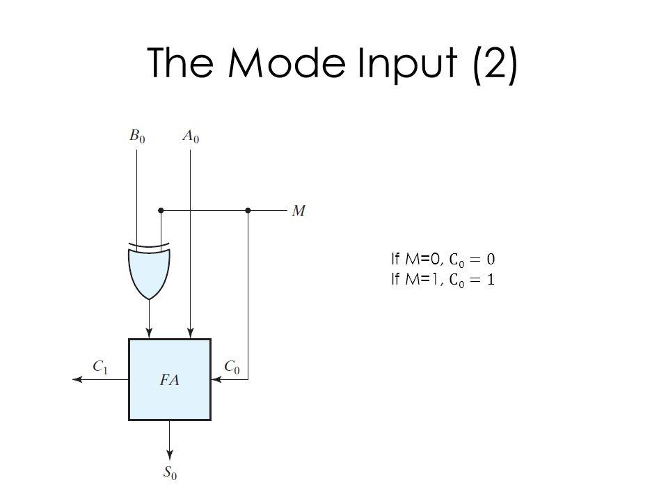 The Mode Input (2)