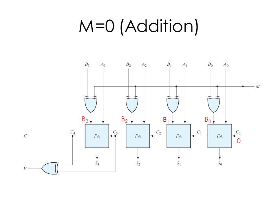 M=0 (Addition) 0 B3B3 B2B2 B1B1 B0B0