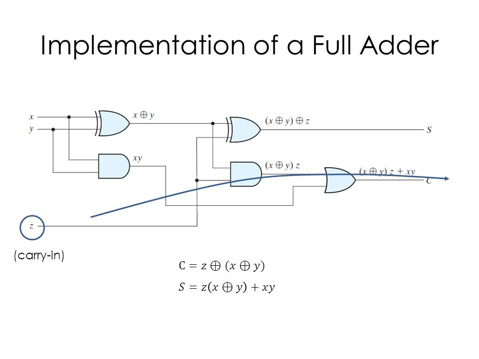 Four-Bit Adder C 4 is calculated last because it takes C 0 8 gates to reach C 4.