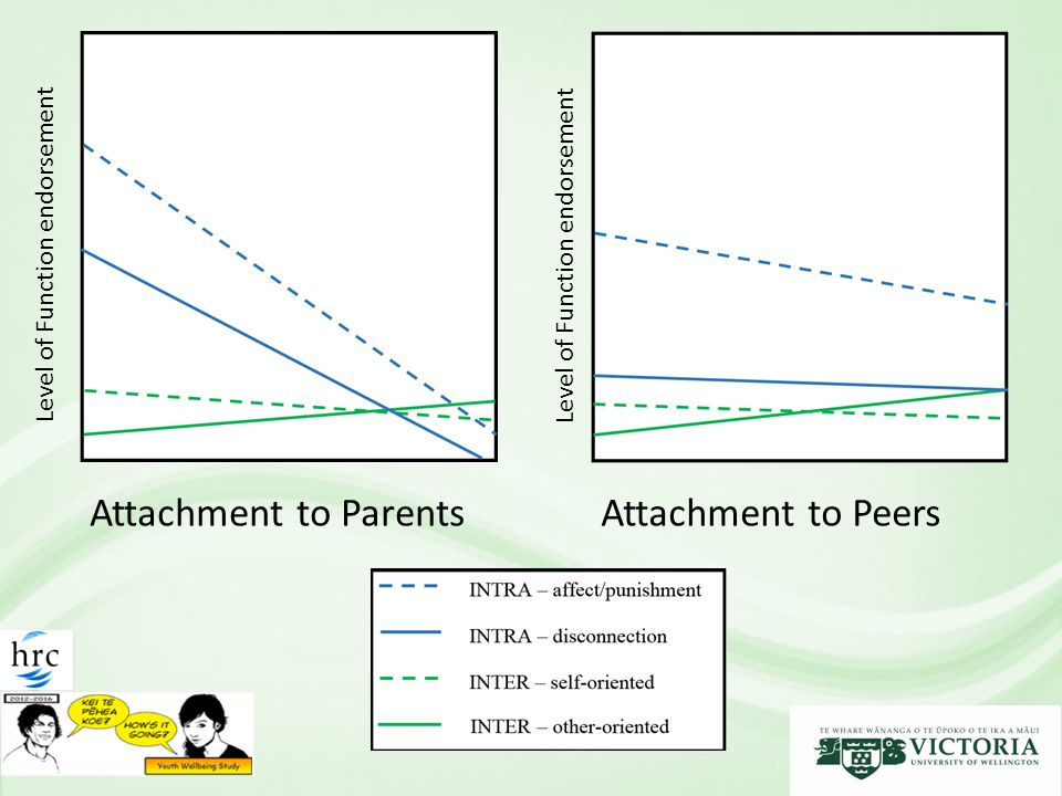 Attachment to Parents Level of Function endorsement Attachment to Peers Level of Function endorsement