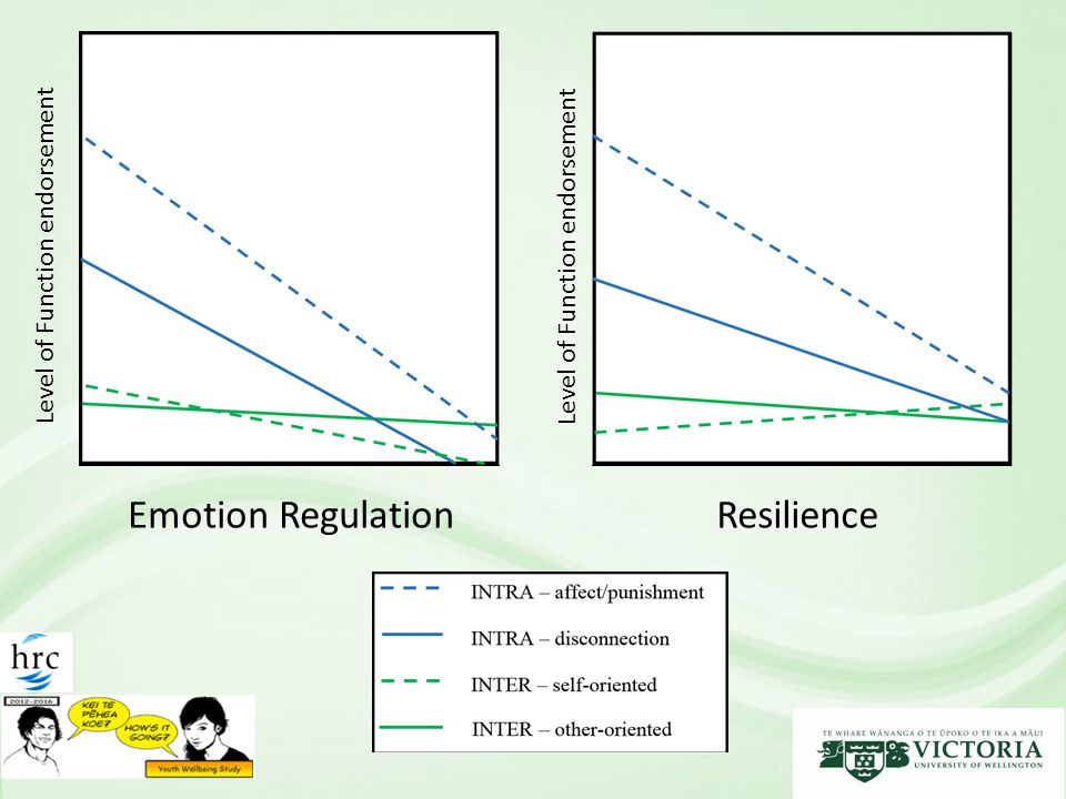 Emotion Regulation Level of Function endorsement Resilience Level of Function endorsement
