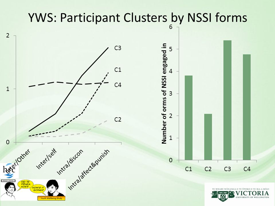 YWS: Participant Clusters by NSSI forms C1 C4 C2 C3