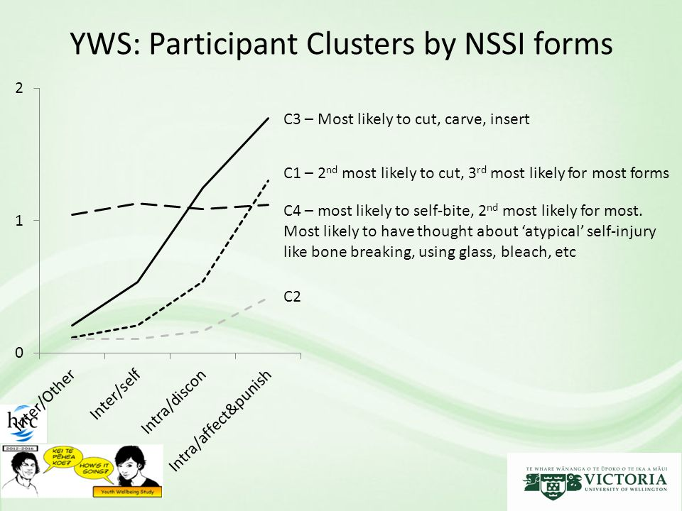 YWS: Participant Clusters by NSSI forms C1 – 2 nd most likely to cut, 3 rd most likely for most forms C4 – most likely to self-bite, 2 nd most likely for most.