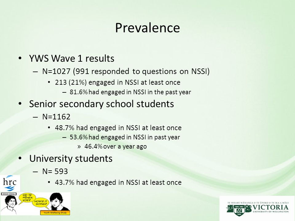 Prevalence YWS Wave 1 results – N=1027 (991 responded to questions on NSSI) 213 (21%) engaged in NSSI at least once – 81.6% had engaged in NSSI in the