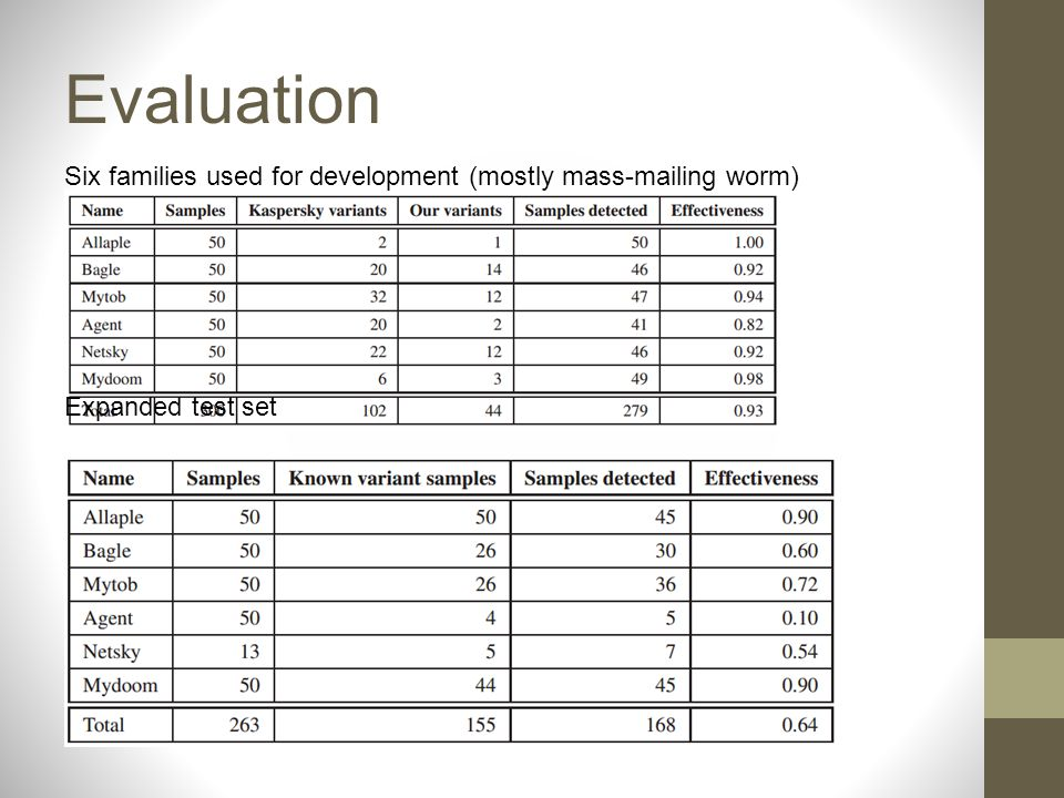 Evaluation Six families used for development (mostly mass-mailing worm) Expanded test set