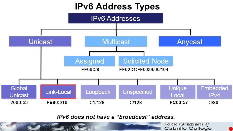 © PC> ipconfig Windows IP Configuration Ethernet adapter Local Area Connection: Connection-specific DNS Suffix.: IPv6 Address.........