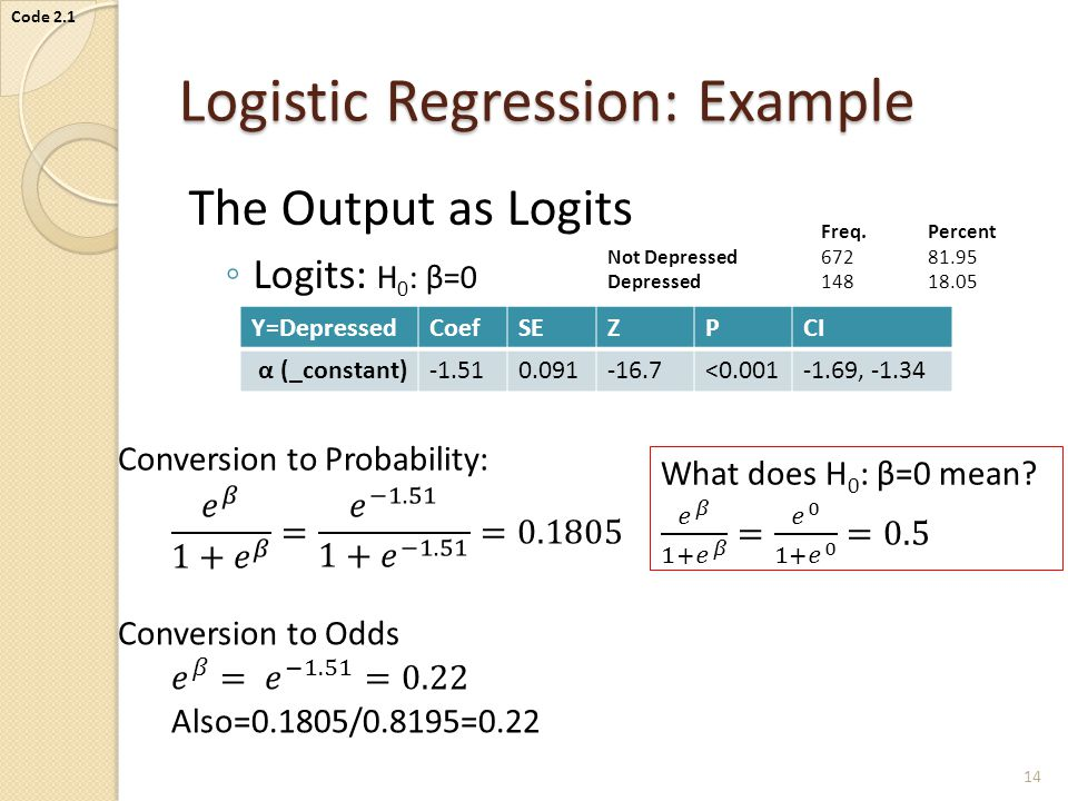 Logistic Regression: Example The Output as Logits ◦ Logits: H 0 : β=0 Y=DepressedCoefSEZPCI α (_constant)-1.510.091-16.7<0.001-1.69, -1.34 Freq.Percent Not Depressed 67281.95 Depressed14818.05 14 Code 2.1