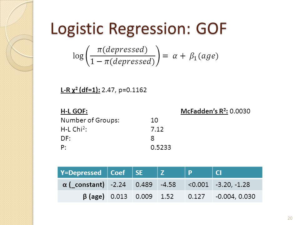 Logistic Regression: GOF Y=DepressedCoefSEZPCI α (_constant)-2.240.489-4.58<0.001-3.20, -1.28 β (age)0.0130.0091.520.127-0.004, 0.030 H-L GOF: Number of Groups: 10 H-L Chi 2 :7.12 DF:8 P:0.5233 McFadden's R 2 : 0.0030 20 L-R χ 2 (df=1): 2.47, p=0.1162