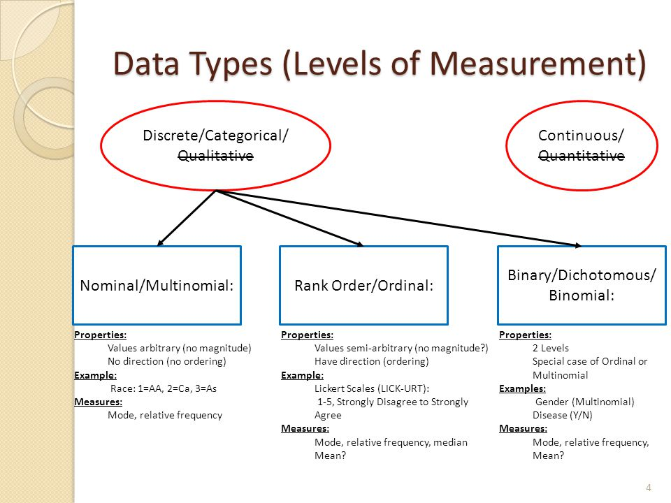 Data Types (Levels of Measurement) Discrete/Categorical/ Qualitative Continuous/ Quantitative Nominal/Multinomial: Properties: Values arbitrary (no magnitude) No direction (no ordering) Example: Race: 1=AA, 2=Ca, 3=As Measures: Mode, relative frequency Rank Order/Ordinal: Properties: Values semi-arbitrary (no magnitude ) Have direction (ordering) Example: Lickert Scales (LICK-URT): 1-5, Strongly Disagree to Strongly Agree Measures: Mode, relative frequency, median Mean.