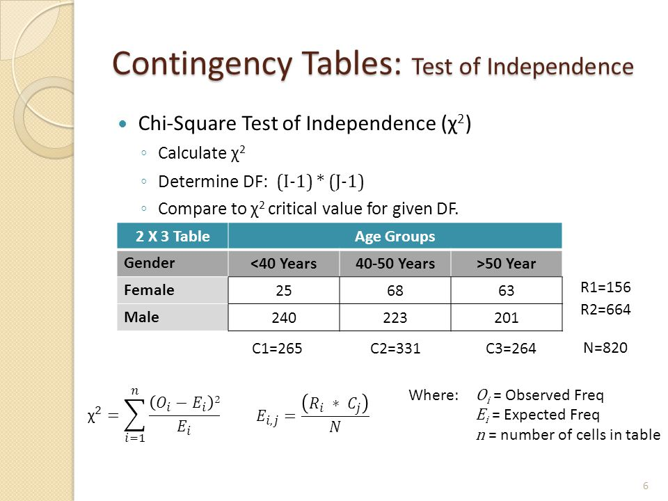 Contingency Tables: Test of Independence Chi-Square Test of Independence (χ 2 ) ◦ Calculate χ 2 ◦ Determine DF: (I-1) * (J-1) ◦ Compare to χ 2 critical value for given DF.