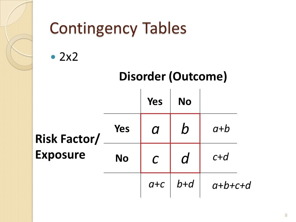 Contingency Tables 2x2 ab cd a+ba+b c+dc+d b+db+da+ca+c a+b+c+d Disorder (Outcome) Risk Factor/ Exposure YesNo Yes No 8